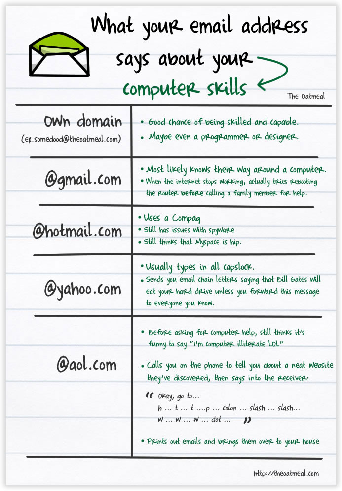 e-mail address, computer skills