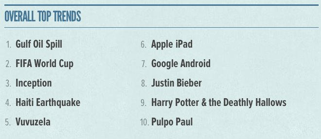 twitter overall trends 2010
