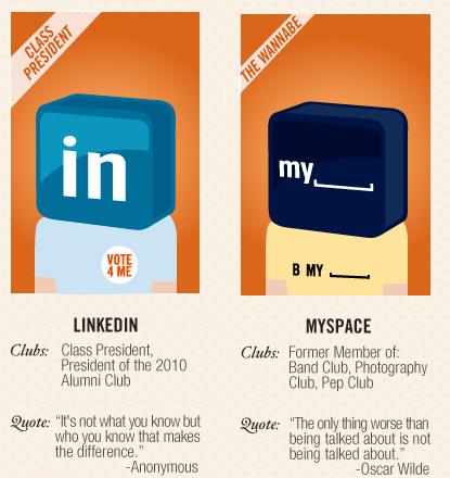 "LinkedIn ""The Class President', MySpace, ""The Wannabe"""