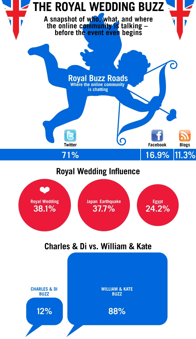Infographic: The 'Buzz' about the Royal Wedding