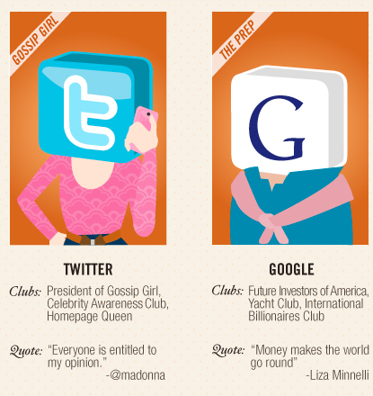 "Twitter ""The Gossip Girl"" 